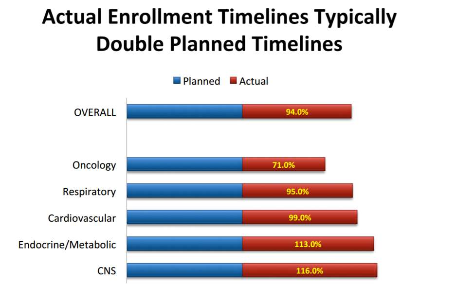 Actual clinical trials patient enrollment timelines per indication
